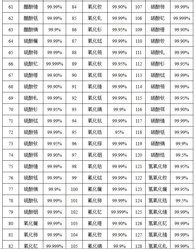 德盛试剂分析纯氯化铒Er工业级100g价格试剂